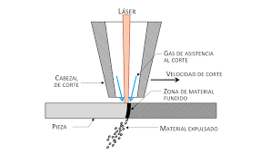 Fivestar Laser Iberica S.L.